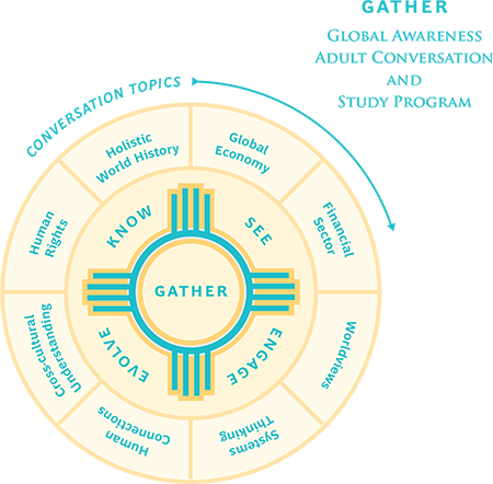 Gather Diagram